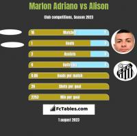 Marlon Adriano vs Alison h2h player stats