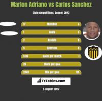 Marlon Adriano vs Carlos Sanchez h2h player stats
