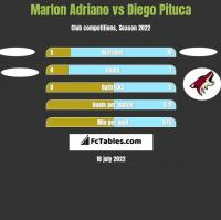 Marlon Adriano vs Diego Pituca h2h player stats