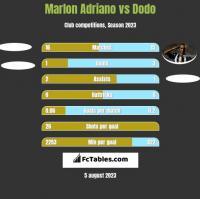 Marlon Adriano vs Dodo h2h player stats