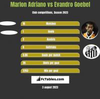 Marlon Adriano vs Evandro Goebel h2h player stats