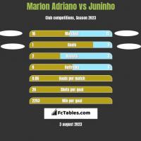 Marlon Adriano vs Juninho h2h player stats