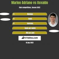 Marlon Adriano vs Osvaldo h2h player stats