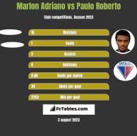 Marlon Adriano vs Paulo Roberto h2h player stats