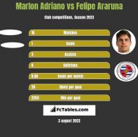 Marlon Adriano vs Felipe Araruna h2h player stats