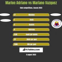 Marlon Adriano vs Mariano Vazquez h2h player stats