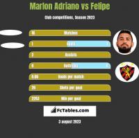 Marlon Adriano vs Felipe h2h player stats