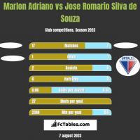 Marlon Adriano vs Jose Romario Silva de Souza h2h player stats