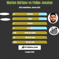 Marlon Adriano vs Felipe Jonatan h2h player stats