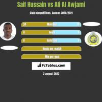 Saif Hussain vs Ali Al Awjami h2h player stats
