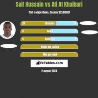 Saif Hussain vs Ali Al Khaibari h2h player stats