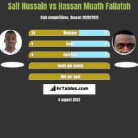 Saif Hussain vs Hassan Muath Fallatah h2h player stats