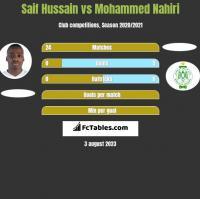 Saif Hussain vs Mohammed Nahiri h2h player stats