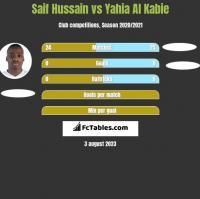 Saif Hussain vs Yahia Al Kabie h2h player stats