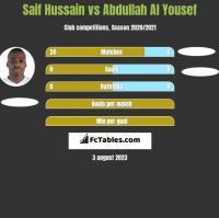 Saif Hussain vs Abdullah Al Yousef h2h player stats