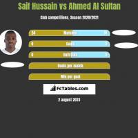 Saif Hussain vs Ahmed Al Sultan h2h player stats