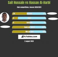 Saif Hussain vs Hassan Al-Harbi h2h player stats