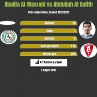 Khalifa Al-Masrahi vs Abdullah Al Hafith h2h player stats