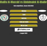Khalifa Al-Masrahi vs Abdulmalek Al-Khaibri h2h player stats