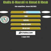 Khalifa Al-Masrahi vs Ahmad Al Hbeab h2h player stats
