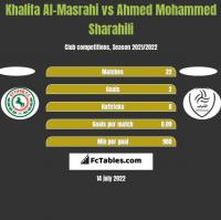 Khalifa Al-Masrahi vs Ahmed Mohammed Sharahili h2h player stats