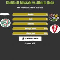 Khalifa Al-Masrahi vs Alberto Botia h2h player stats