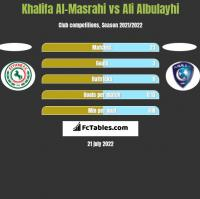 Khalifa Al-Masrahi vs Ali Albulayhi h2h player stats