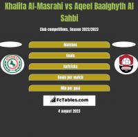 Khalifa Al-Masrahi vs Aqeel Baalghyth Al Sahbi h2h player stats