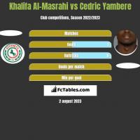 Khalifa Al-Masrahi vs Cedric Yambere h2h player stats