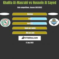 Khalifa Al-Masrahi vs Hussein Al Sayed h2h player stats