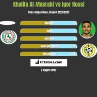 Khalifa Al-Masrahi vs Igor Rossi h2h player stats