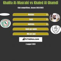 Khalifa Al-Masrahi vs Khaled Al Ghamdi h2h player stats
