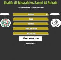 Khalifa Al-Masrahi vs Saeed Al-Rubaie h2h player stats