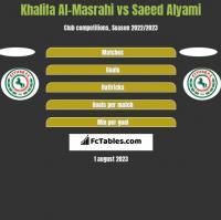 Khalifa Al-Masrahi vs Saeed Alyami h2h player stats