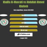 Khalifa Al-Masrahi vs Abdullah Ahmed Khateeb h2h player stats