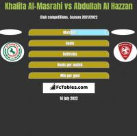 Khalifa Al-Masrahi vs Abdullah Al Hazzan h2h player stats