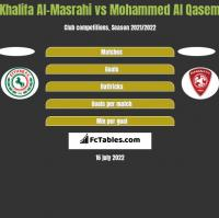 Khalifa Al-Masrahi vs Mohammed Al Qasem h2h player stats
