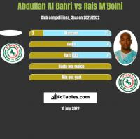 Abdullah Al Bahri vs Rais M'Bolhi h2h player stats