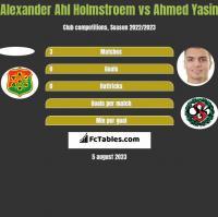 Alexander Ahl Holmstroem vs Ahmed Yasin h2h player stats
