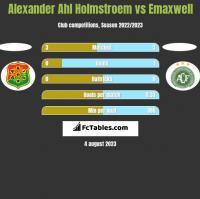 Alexander Ahl Holmstroem vs Emaxwell h2h player stats