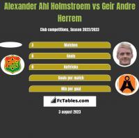Alexander Ahl Holmstroem vs Geir Andre Herrem h2h player stats