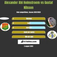 Alexander Ahl Holmstroem vs Gustaf Nilsson h2h player stats