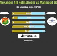 Alexander Ahl Holmstroem vs Mahmoud Eid h2h player stats
