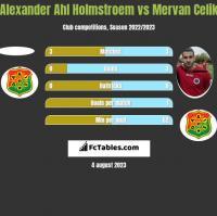 Alexander Ahl Holmstroem vs Mervan Celik h2h player stats
