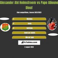 Alexander Ahl Holmstroem vs Pape Alioune Diouf h2h player stats