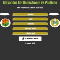 Alexander Ahl Holmstroem vs Paulinho h2h player stats