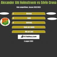 Alexander Ahl Holmstroem vs Edvin Crona h2h player stats