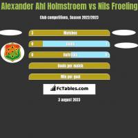 Alexander Ahl Holmstroem vs Nils Froeling h2h player stats