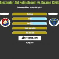 Alexander Ahl Holmstroem vs Kwame Kizito h2h player stats