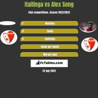 Itaitinga vs Alex Song h2h player stats
